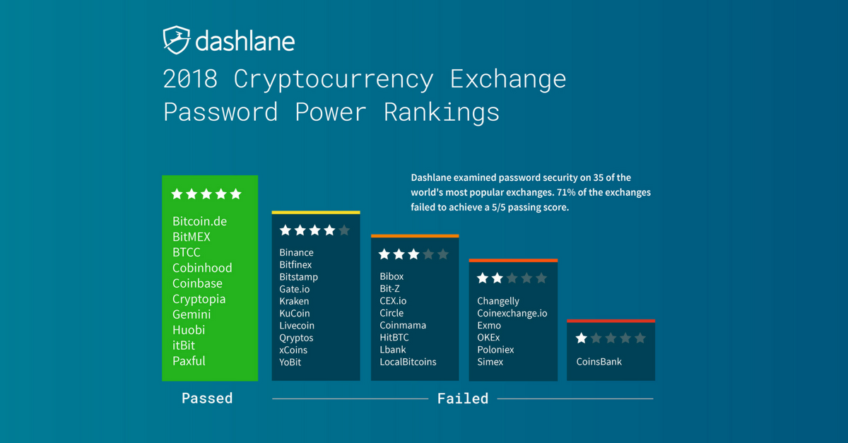 2018_cryptocurrency_exchange_password_power_rankings_2018_social