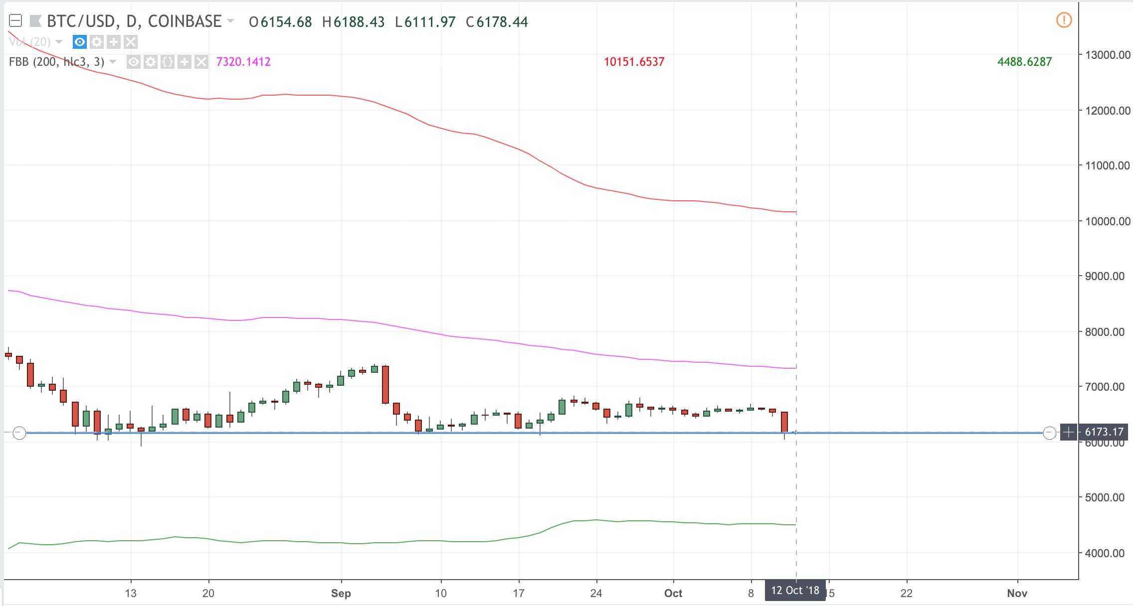 Bitcoin Chart 10-12-2018