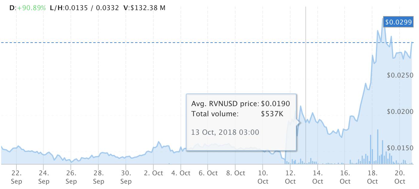 RVN Chart 10 20