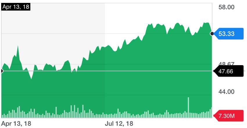 Verizon Chart 10-12-2018