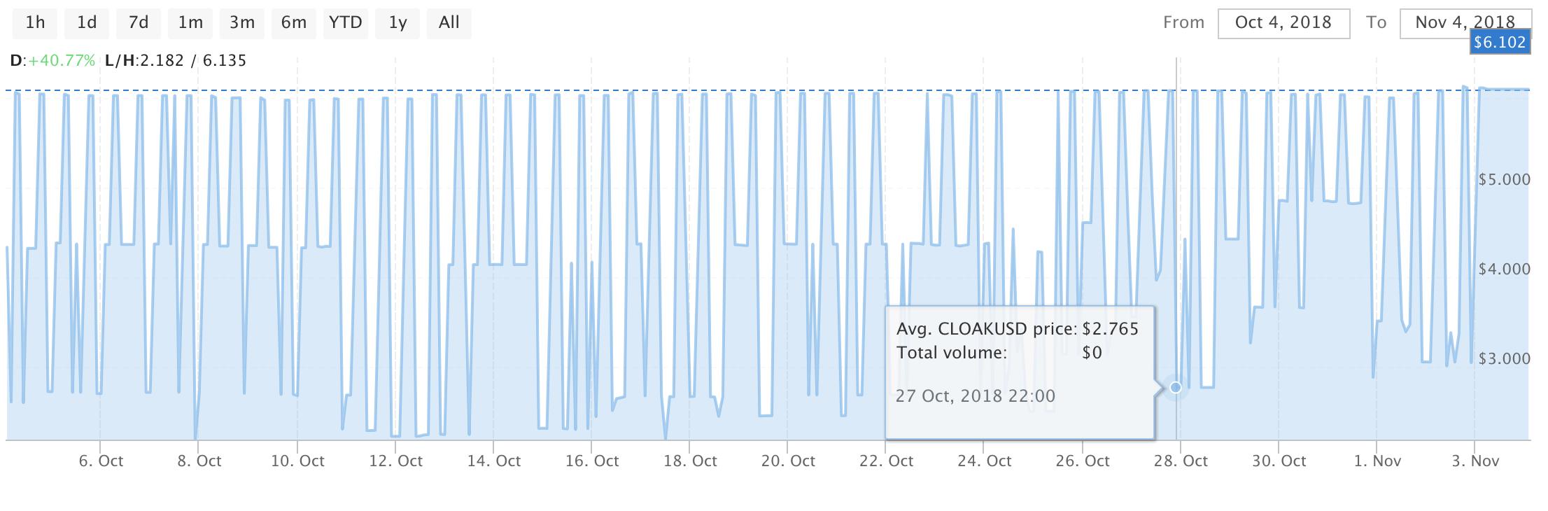 CloakCoin Chart 11:4:2018